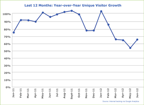 Monthly YoY Unique Visitors
